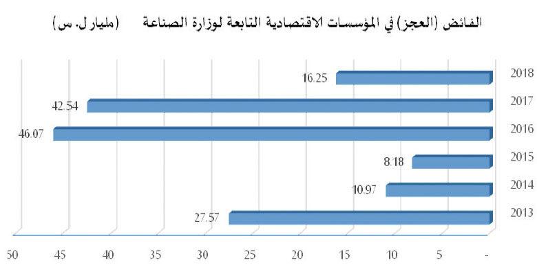 Photo of 26.7 مليار ل.س مجمل استثمارات المؤسسات  والشركات الاقتصادية في وزارة الصناعة عن 6 سنوات